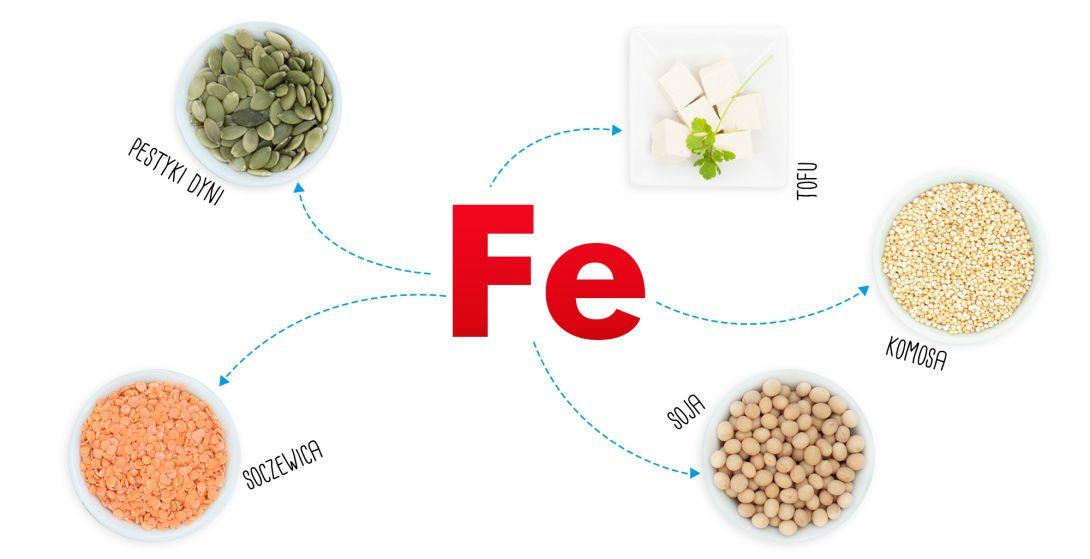 Jak uniknąć niedoborów żelaza na diecie roślinnej