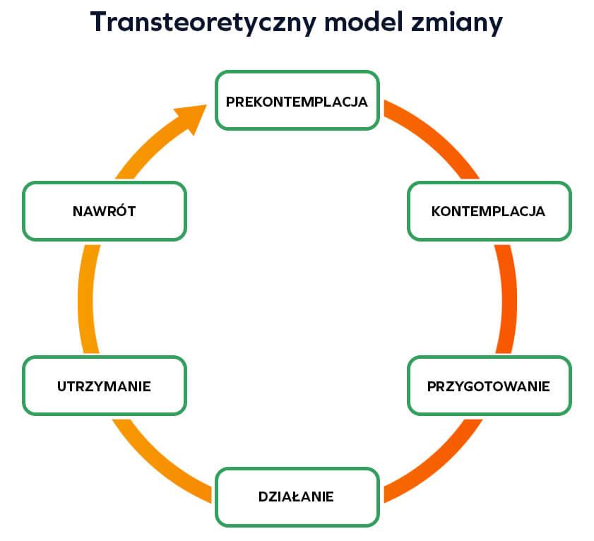 Transteoretyczny model zmiany