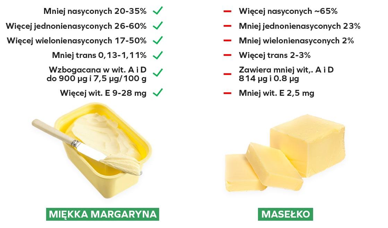 Margaryna i masło