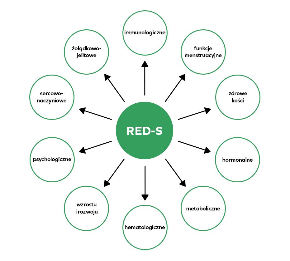 RED-s - niedobór energii w sporcie