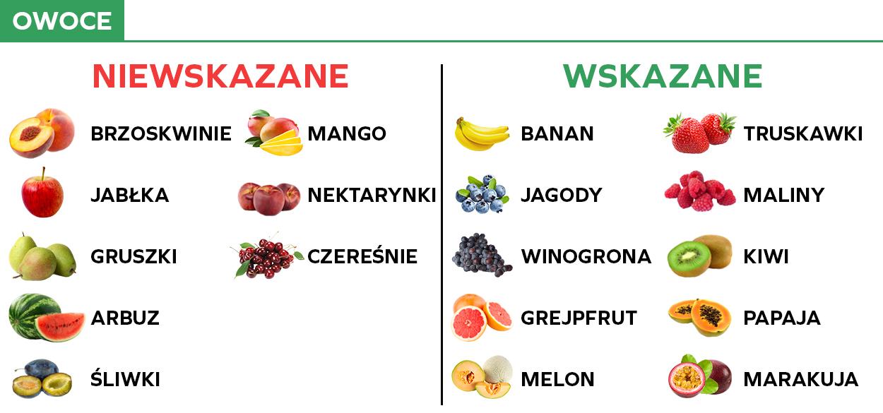 Dieta Low FODMAP - owoce