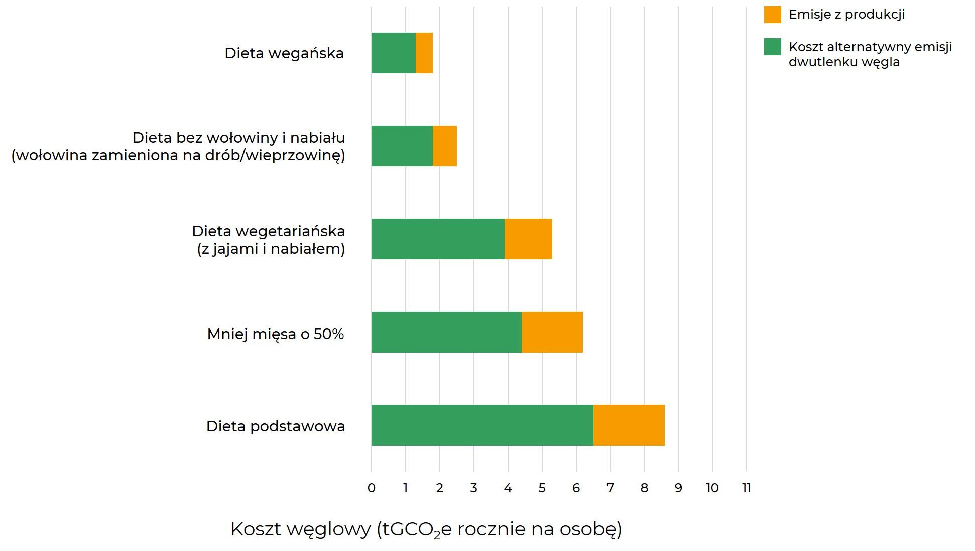 Dbam o klimat - roczny koszt węglowy na osobę dla najpopularniejszych diet