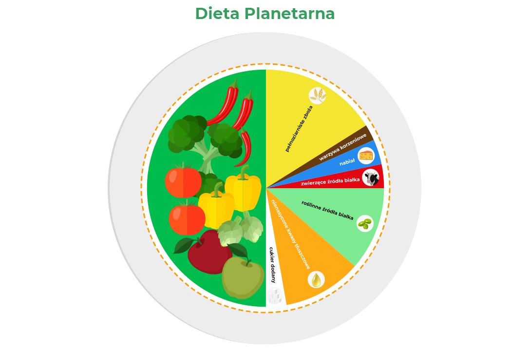 Dieta fleksitariańska - rozłożenie produktów