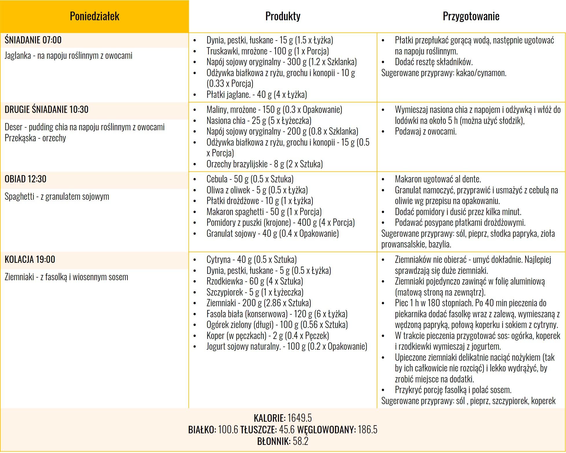 Dieta wegańska 1600 kcal - dzien pierwszy