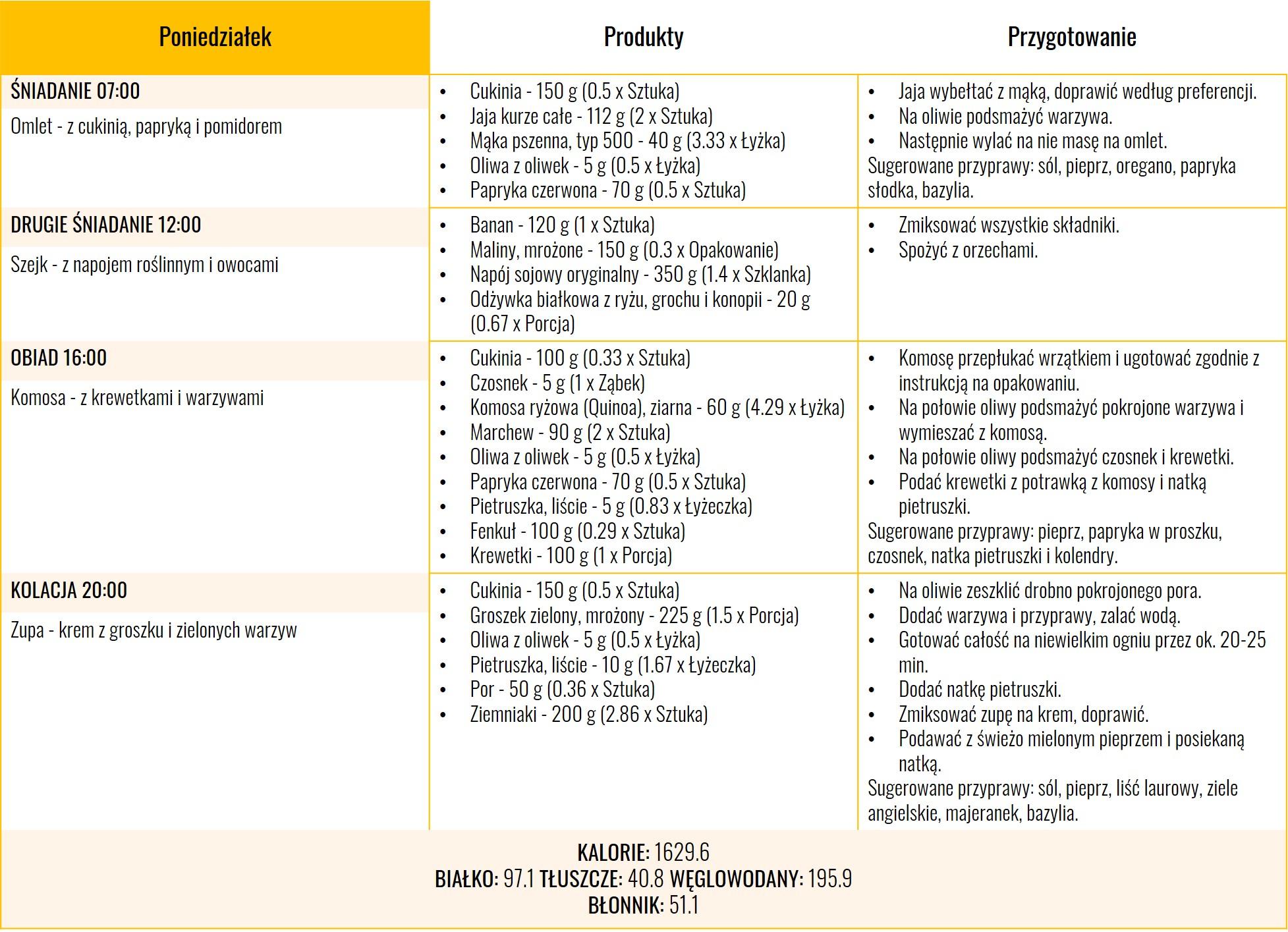 Dieta fleksitariańska 1600 kcal - dzien pierwszy