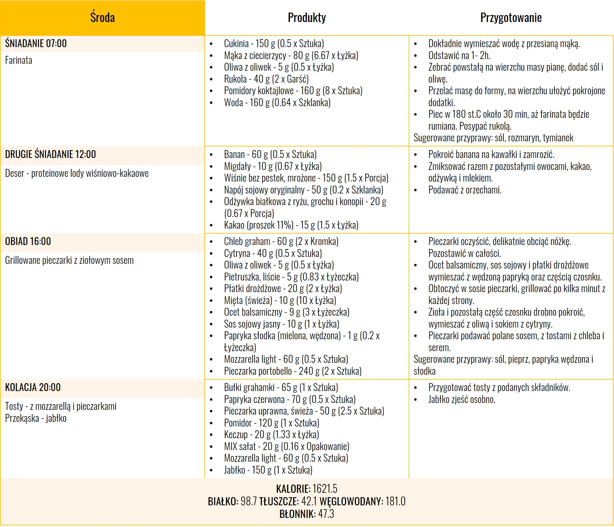 Dieta fleksitariańska 1600 kcal - dzien trzeci