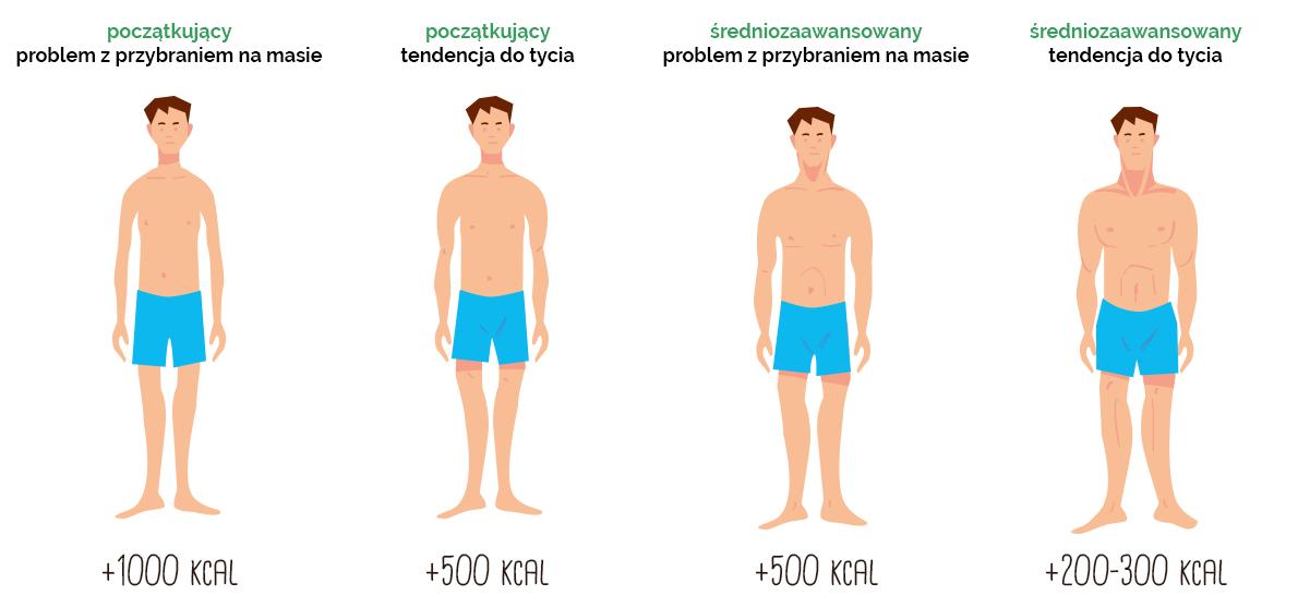 Dieta na masę - nadwyżka kaloryczna
