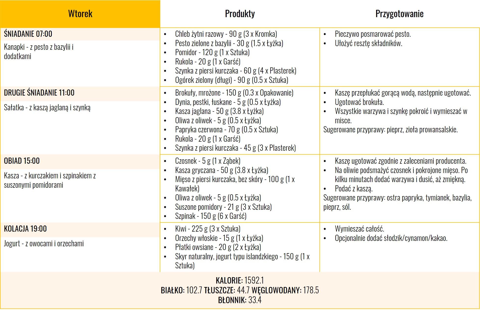 Dieta w insulinoopornosci - dzien 2