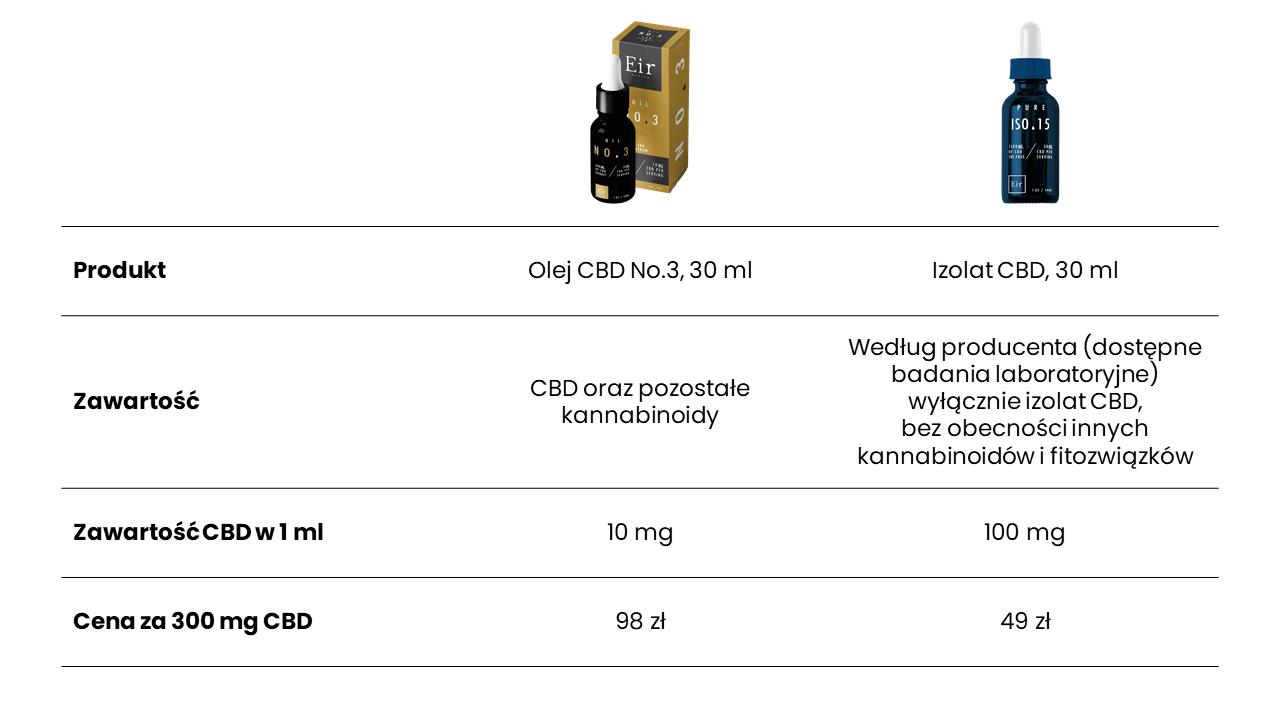Cena olejków CBD